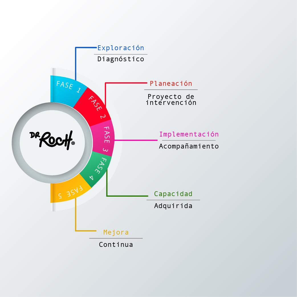 Método Roch